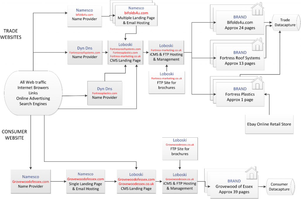 Sample Flowchart to show the stages required to filter data captured via online advertising